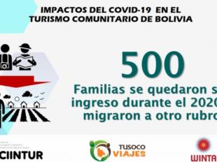 El Covid-19 impacta más fuerte en el turismo comunitario provocando quiebra a más del 80%